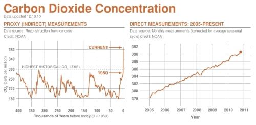 Concentrația de dioxid de carbon din atmosferă după măsurători NASA. Grafic de http://climate.nasa.gov/