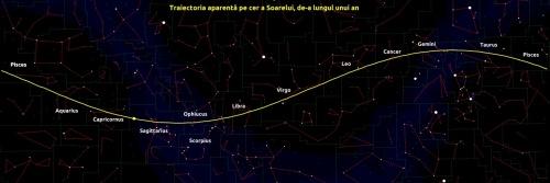 Cu galben este trasată traiectoria aparentă pe cer a Soarelui