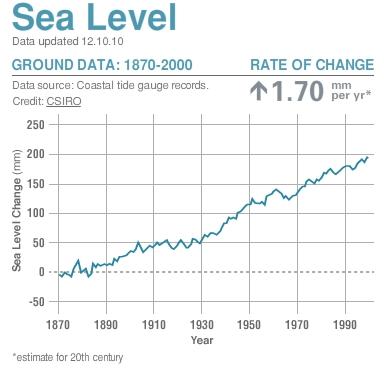 Nivelul mediu al mărilor conform Global Climate Change între 1870 și 2000. Grafic de http://climate.nasa.gov/