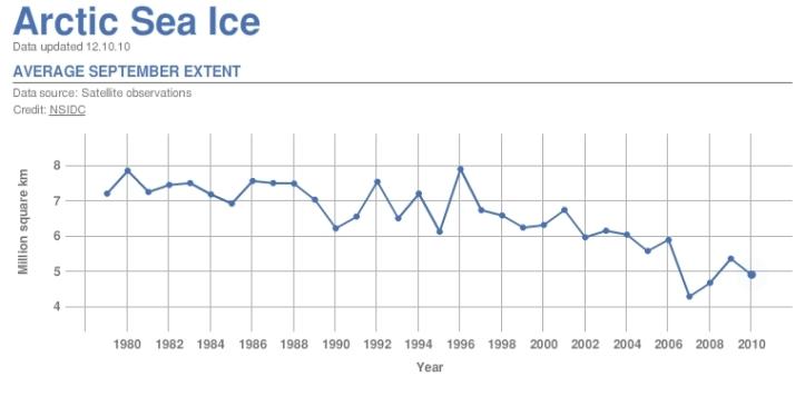 Suprafața totală a calotelor glaciare în luna septembrie. Grafic de http://climate.nasa.gov/