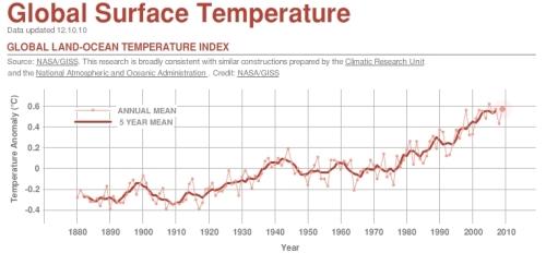 Valoarea temperaturii medie globale.  Grafic de http://climate.nasa.gov/