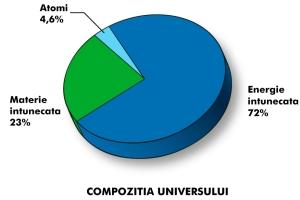 """Compozitia Universului. Materia """"barionică"""" din care suntem compuși noi și tot ce vedem reprezintă 4,6% din materia din Univers"""