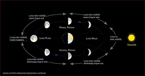 Fazele Lunii și vizibilitatea acesteia