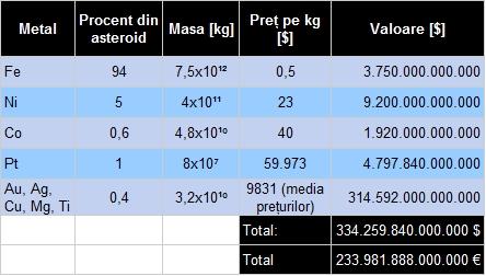 Datele folosite la calculul valorii unui asteroid metalic de 1 km. Valoarea finală este destul de impresionantă.