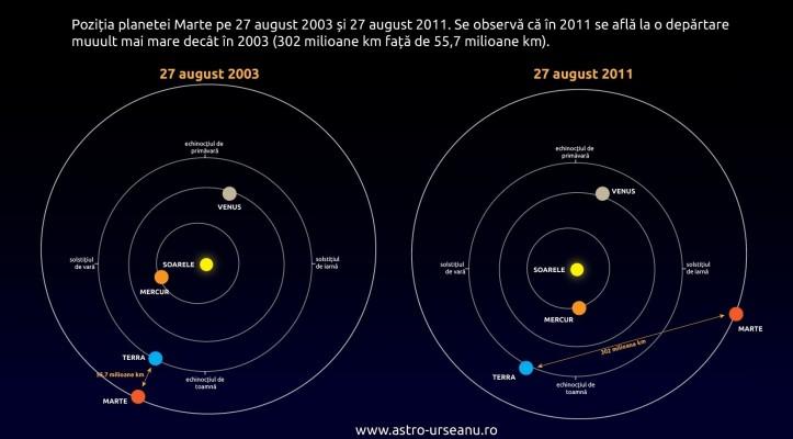 Dispunerea planetelor în sistemul solar pe 27 august 2003 și 27 august 2011. Mass-media pot folosi diagrama de mai sus, cu indicarea sursei, pentru a lupta împotriva spamului astronomic.