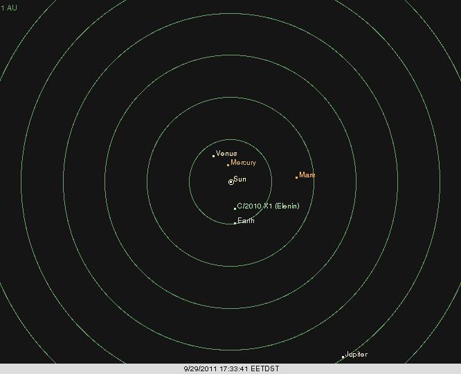 Sistemul solar văzut de cei cu frică de Elenin. Diagramă realizată cu XEphem