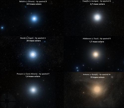 Câteva stele strălucitoare și masele lor. Foto: SDSS