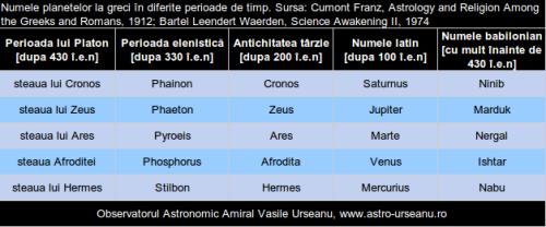 Numele grecesti ale planetelor