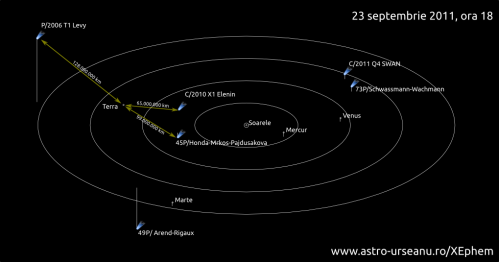 Cele mai apropiate comete de Pamant la data de 23 sept 2011