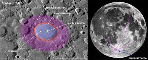 Diferitele părți ale craterului Tycho