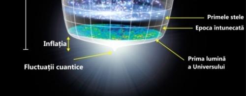 Momente cheie din evoluția Universului. Ilustrație NASA / WMAP Science Team