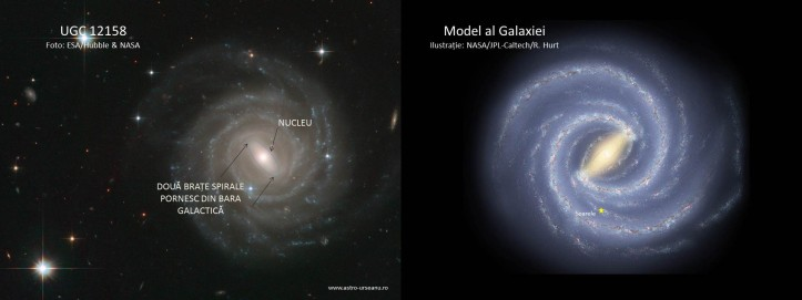 UGC 12158 vs. Galaxia noastră