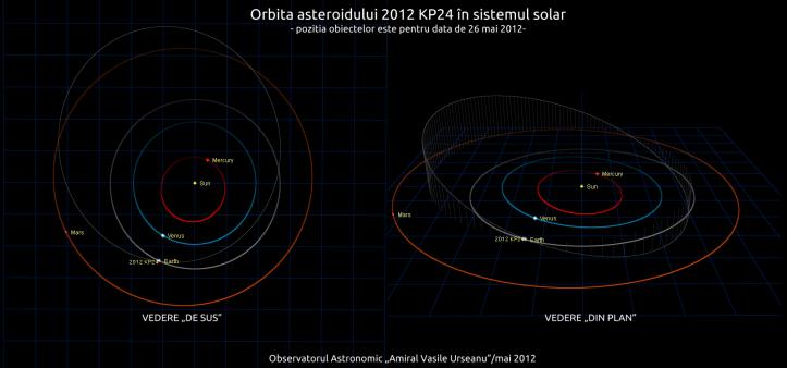 Orbita asteroidului 2012 KP24