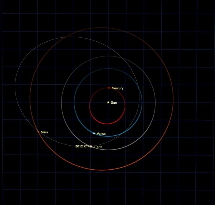 Orbita (traiectoria) asteroidului 2012 KT42
