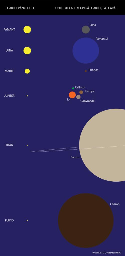 """Soarele văzut de pe alte obiecte din sistemul solar și obiectele care îl pot acoperi. Ilustrație: Observatorul Astronomic """"Amiral Vasile Urseanu""""/Adrian Șonka"""