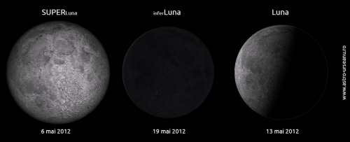 SUPERLuna vs inferLuna vs... Luna