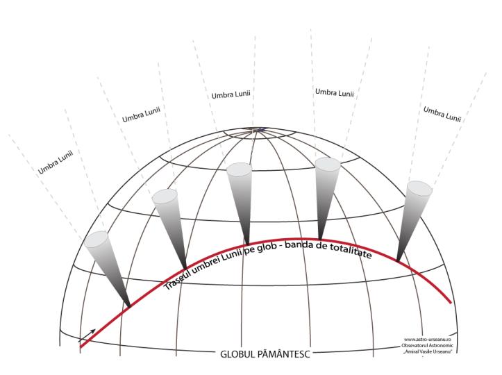 """Umbra Lunii pe glob în timpul unei eclipse totale de Soare. Ilustrație: Observatorul Astronomic """"Amiral Vasile Urseanu""""/Adrian Șonka"""