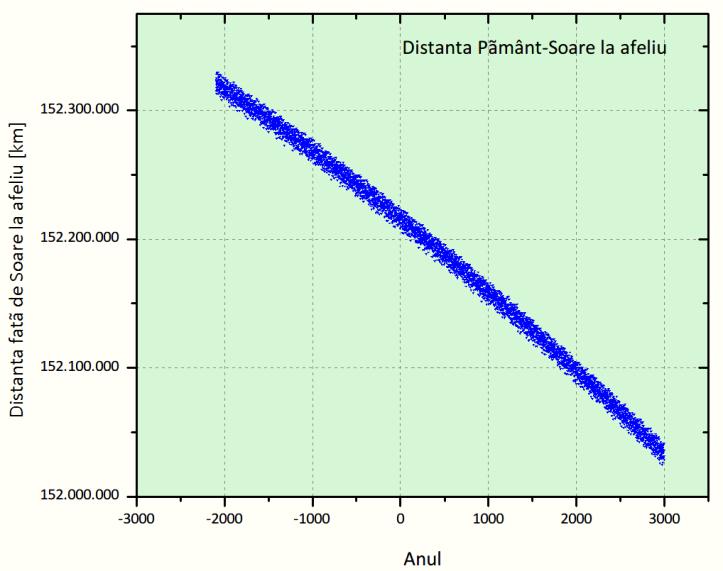 Distanța Pământ-Soare la afeliu pentru 5000 de ani