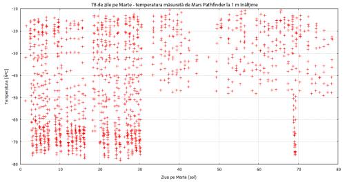 Temperatura de la ecuatorul marțian, la înălțimea de 1 m deasupra solului