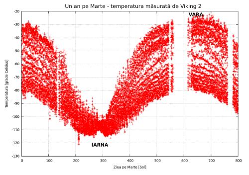 Temperatura marțiană măsurată de sonda Viking 2 timp de un an marțian. Date: NASA/JPL