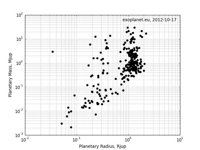 Raza planetelor în funcție de masa lor. Masa lui Jupiter = 317 mase terestre; raza lui Jupiter = 11 raze terestre: Grafic: exoplanets.eu