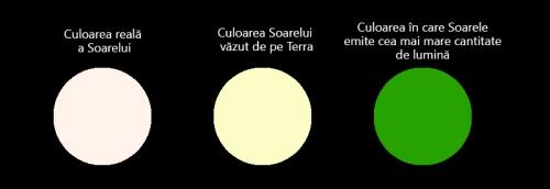 Culorile Soarelui