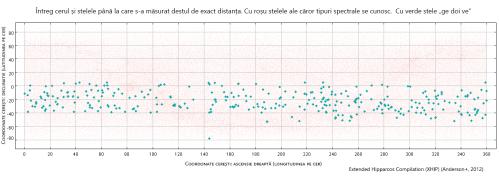 """Întreg cerul și stelele până la care s-a măsurat destul de exact distanța. Cu roșu stelele ale căror tipuri spectrale se cunosc.  Cu verde stele """"ge doi ve"""". Grafic: sonkab.wordpress.com"""