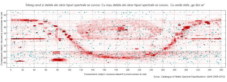 Întreg cerul și stelele ale căror tipuri spectrale se cunosc (cu roșu). Cu verde sunt evidențiate stelele de tip solar. Grafic: sonkab.wordpress.com