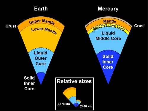 Interiorul planetei comparat cu al Pământului. Ilustrație: Case Western Reserve University