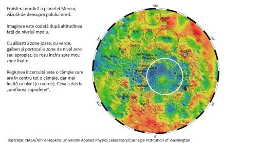 """Emisfera nordică a planetei Mercur, văzută de deasupra polului nord.   Imaginea este codată după altitudinea față de nivelul mediu.  Cu albastru zone joase, cu verde, galben și portocaliu zone de nivel zero sau apropiat, cu roșu închis spre mov, zone înalte.   Regiunea încercuită este o câmpie care are în centru tot o câmpie, dar mai înaltă ca nivel (cu verde). Ceva a dus la """"umflarea suprafeței"""". Ilustrație: NASA/Johns Hopkins University Applied Physics Laboratory/Carnegie Institution of Washington"""