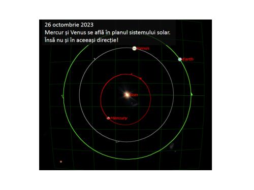 În octombrie 2023 planetele Venus și Mercur se vor afla în planul sistemului soalar. Dar nu și în aceeași direcție