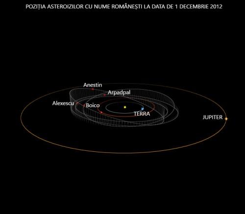 Patru asteroizi cu nume de români