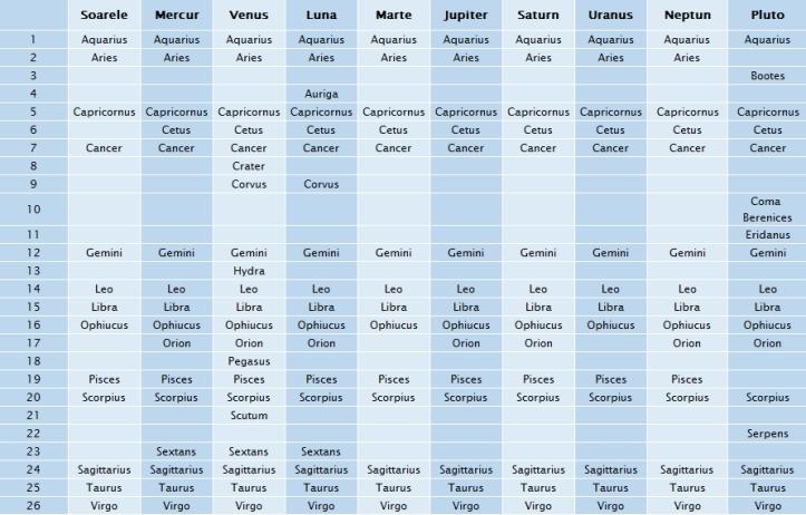 Constelațiile prin care trec planetele, Luna și Soarele. Calcule pentru o perioadă 800 de ani, între 1600 și 2400. Granițele constelațiilor sunt cele stabilite în 1922 de către Uniunea Astronomică Internațională. Constelațiile sunt trecute în ordine alfabetică.