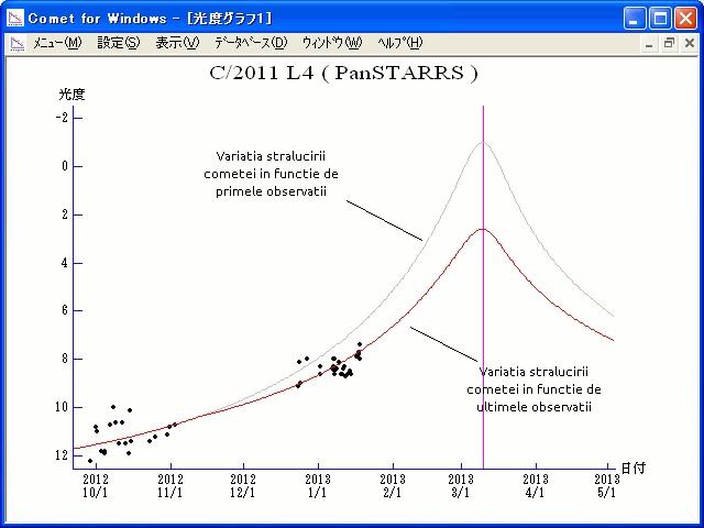 Variația strălucirii cometei în funcție de observațiile folosite. Grafic:  Seiichi Yoshida