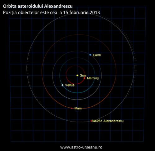 Orbita asteroidului Alexandrescu