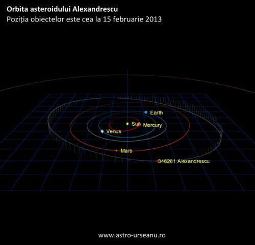Orbita asteroidului Alexandrescu. Vedere din plan