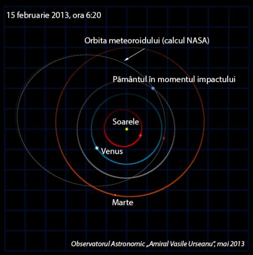 Orbita mini-asteroidului