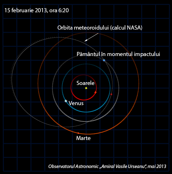 Orbita mini-asteroidului
