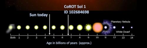 Evoluția unei stele ca Soarele și poziția pe axa timpului a Soarelui și a stelei CoRoT Sol 1