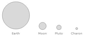 Pluto și Charon la scară față de Pământ. Screenshot Wolfram Mathematica