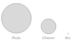 Diferența de mărime între Pluto, Charon și  unul dintre sateliții mici ai sistemului. Screenshot Wolfram Mathematica