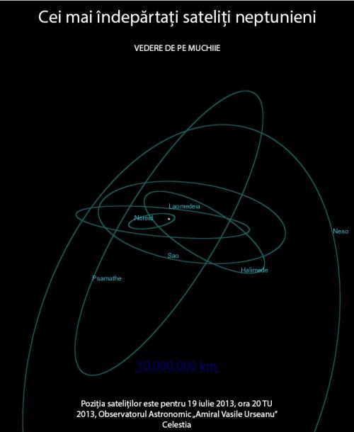 Alți sateliți neptunieni