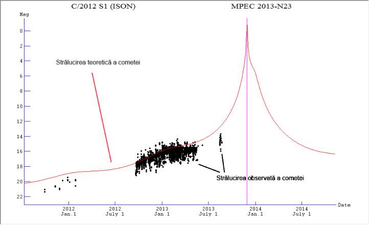 Strălucirea teoretică și observată a cometei ISON. Grafic: Comet for Windows/străluciri de la Minor Planet Center