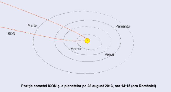 Poziția cometei ISON pe 28 august 2013
