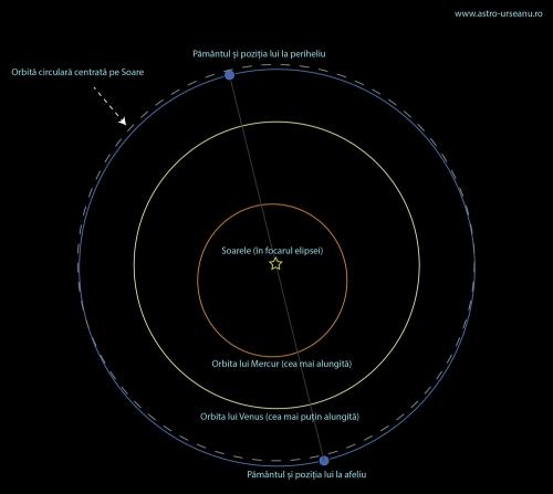 Afeliu, periheliu și orbite