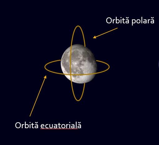 Tipuri de orbite