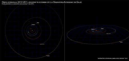 Orbita asteroiduliu 2013 UX11, descoperit în octombrie 2013 la ObservatorulAstronomic din Galați Poziția planetelor și a asteroizilor este cea de pe 1 iulie 2014