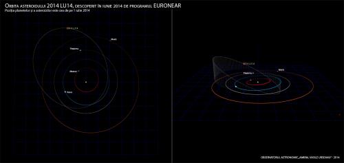 Orbita asteroidului 2014 LU14, descoperit în iunie 2014 de programul EURONEAR Poziția planetelor și a asteroizilor este cea de pe 1 iulie 2014