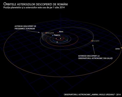 Doi asteroizi românești