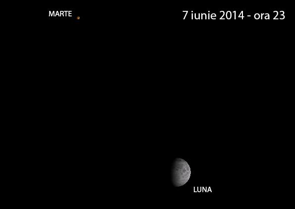 Planeta Marte se află în preajma Lunii pe 7 iunie, ora 23